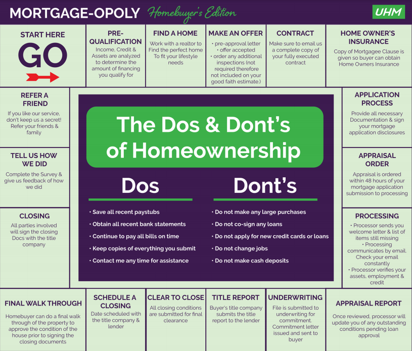 Mortgage-Opoly